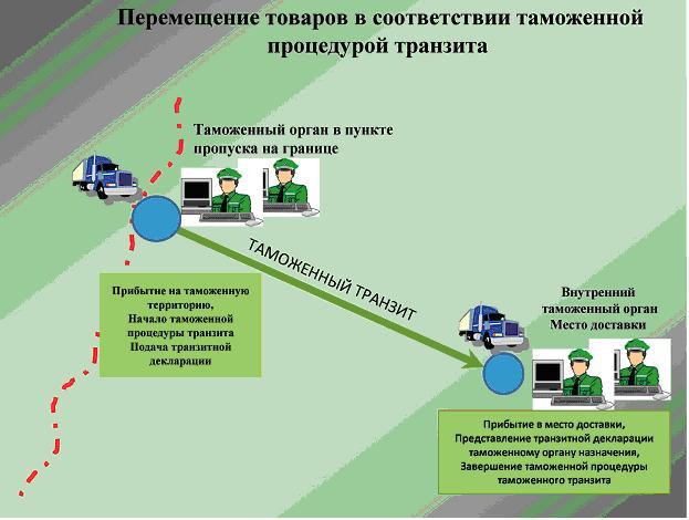 изготовления порядок перемещения автотранспорта из казахстана в россию губы наносим стойкую