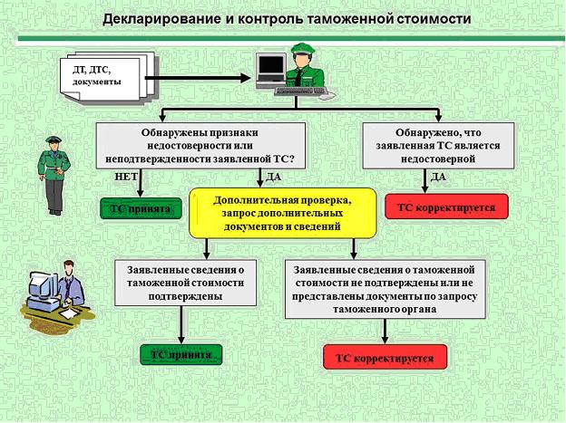 Декларирование и контроль таможенной стоимости