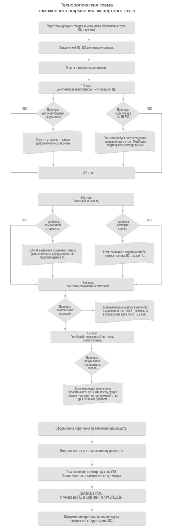 Технологическая схема таможенного оформления и таможенного контроля